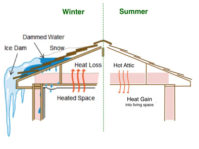Ice Dams And Summer Comfort Boothbay Register